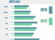 2016 electric vehicle sales in the u.s. infographic - DOC710815